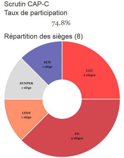 Résultats 2014-3